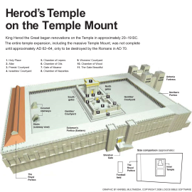 Herod´s Temple on the TempleMount